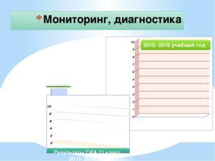 Мониторинг, диагностика