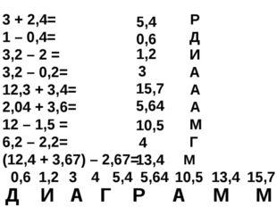 3 + 2,4= Р 1 – 0,4= Д 3,2 – 2 = И 3,2 – 0,2= А 12,3 + 3,4= А 2,04 + 3,6= А 12