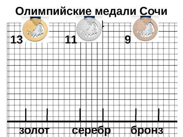 Олимпийские медали Сочи 2014 13 11 9 золото серебро бронза