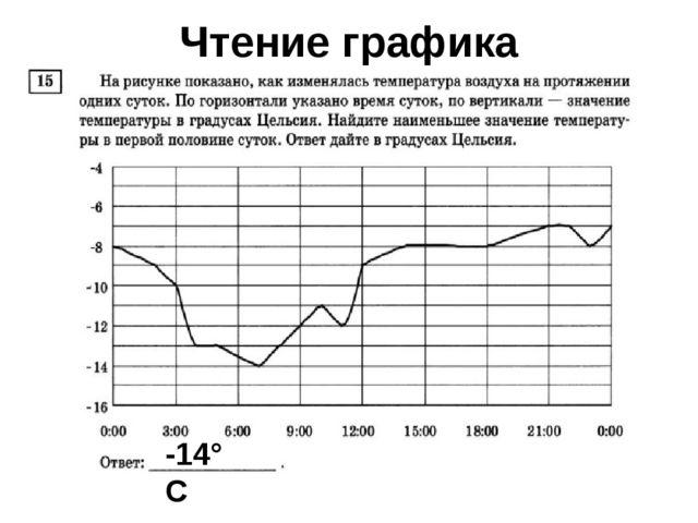 -14° С Чтение графика