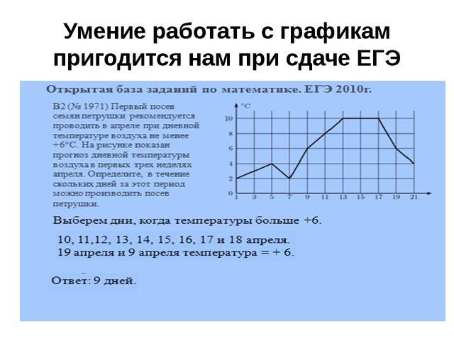 Умение работать с графикам пригодится нам при сдаче ЕГЭ
