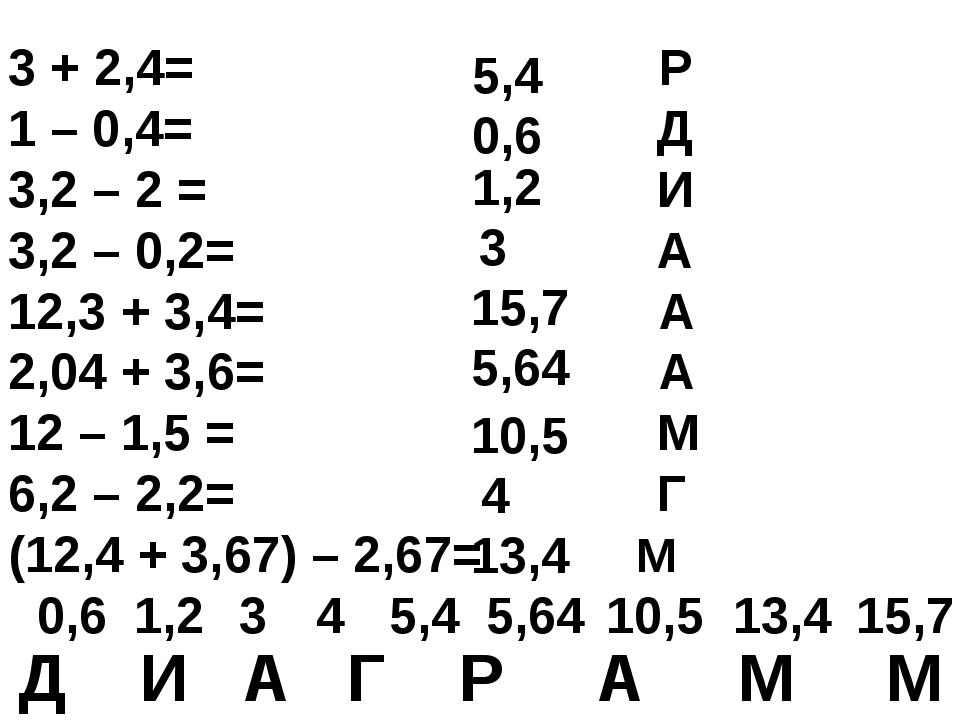 3 + 2,4= Р 1 – 0,4= Д 3,2 – 2 = И 3,2 – 0,2= А 12,3 + 3,4= А 2,04 + 3,6= А 12...