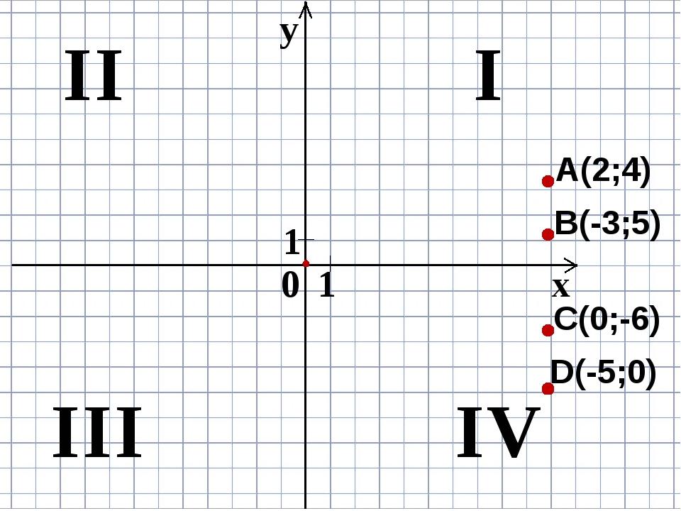 x y 0 1 1 A(2;4) I II III IV B(-3;5) C(0;-6) D(-5;0)