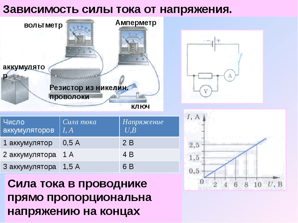 Зависимость силы тока от напряжения. аккумулятор Резистор из никелин. проволо...