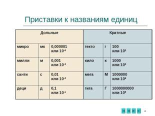 * Приставки к названиям единиц ДольныеКратные микромк0,000001 или 10-6ге