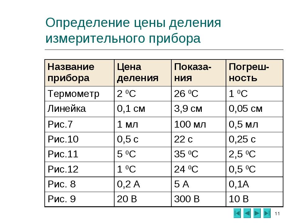 * Определение цены деления измерительного прибора Название прибораЦена делен...