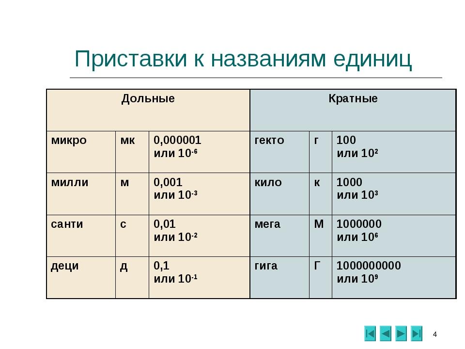* Приставки к названиям единиц ДольныеКратные микромк0,000001 или 10-6ге...