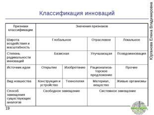 Классификация инноваций * Юрганова Елена Владимировна Признаки классификации