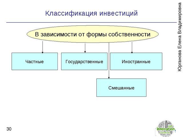 Классификация инвестиций * В зависимости от формы собственности Частные Госу...