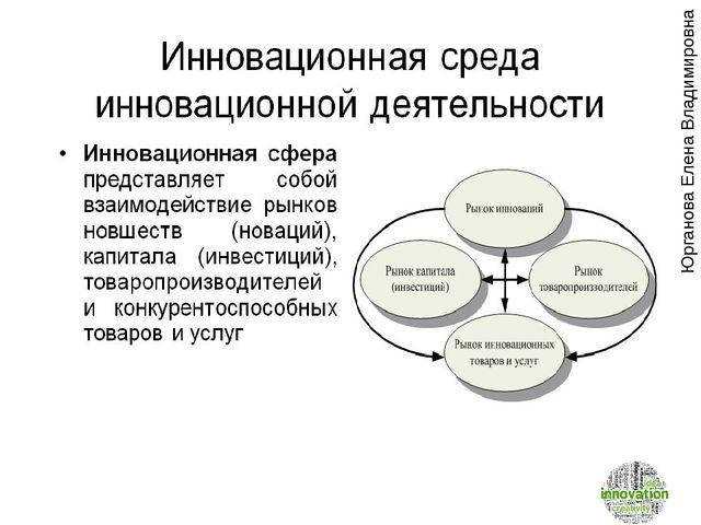 Презентация по экономике Инновационная и инвестиционная  Юрганова Елена Владимировна