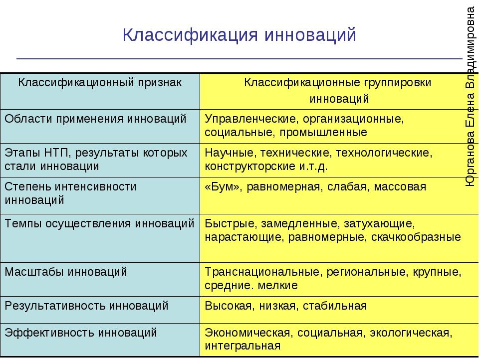 Классификация инноваций * Юрганова Елена Владимировна Классификационный приз...