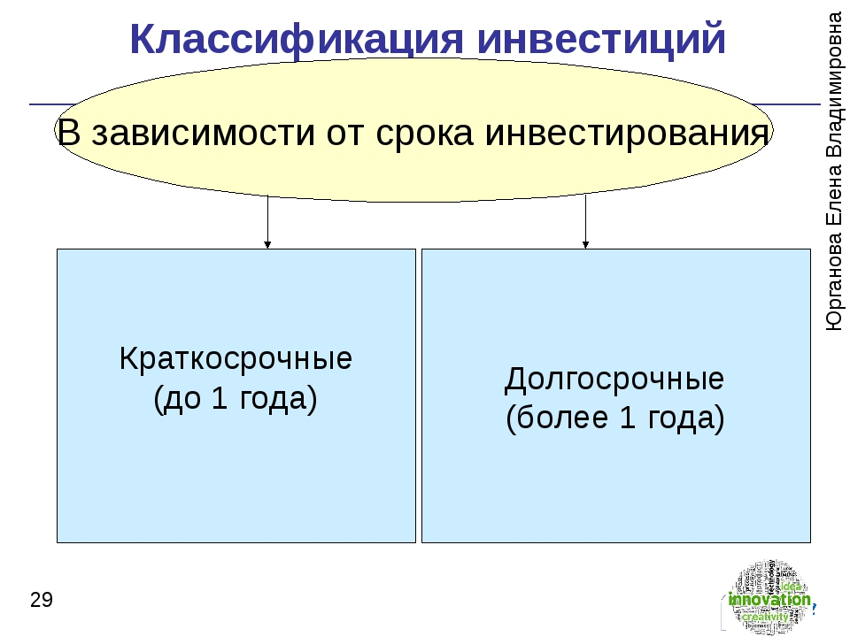Классификация инвестиций * В зависимости от срока инвестирования Краткосрочн...