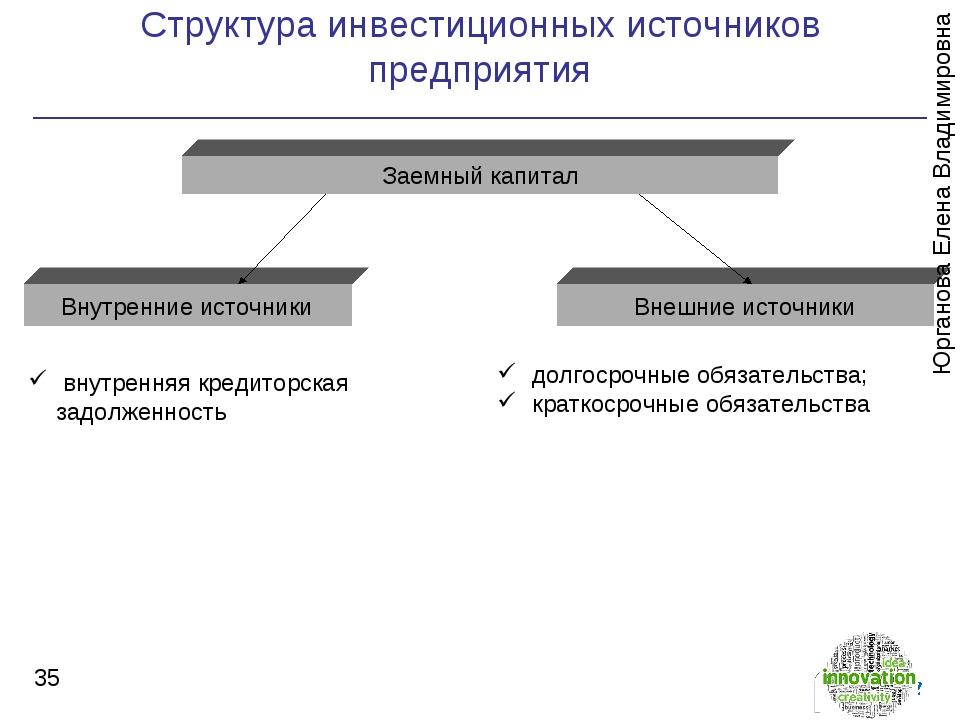Структура инвестиционных источников предприятия * Заемный капитал Внутренние...