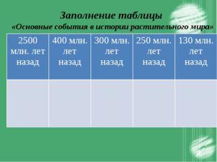 Заполнение таблицы «Основные события в истории растительного мира» 2500 млн.