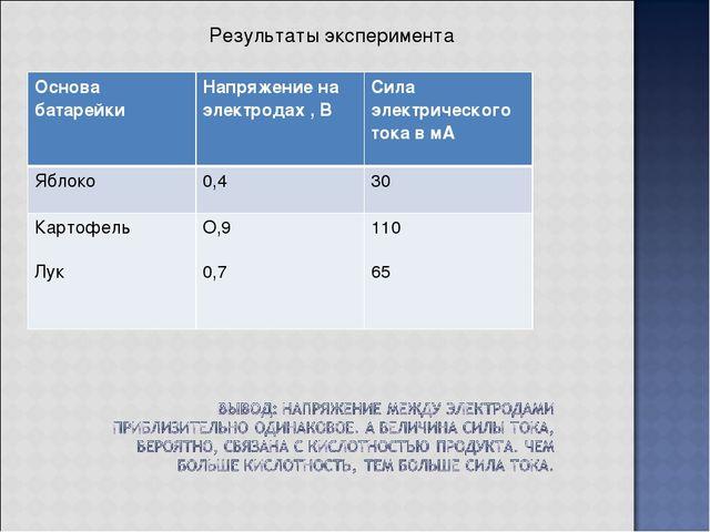 Результаты эксперимента Основа батарейкиНапряжение на электродах , ВСила эл...
