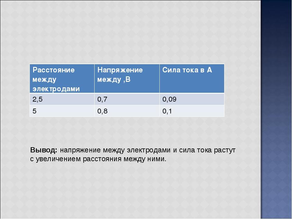 Вывод:напряжение между электродами и сила тока растут с увеличением расстоян...