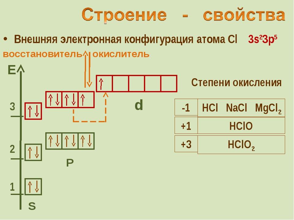 Внешняя электронная конфигурация атома Cl 3s2Зр5 S Р d Степени окисления окис...