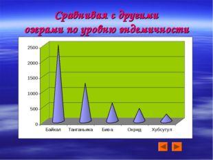 Сравнивая с другими озерами по уровню эндемичности
