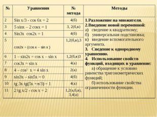 №Уравнения№ методаМетоды 2Sin x/3 - cos 6x = 24(б)1.Разложение на множи
