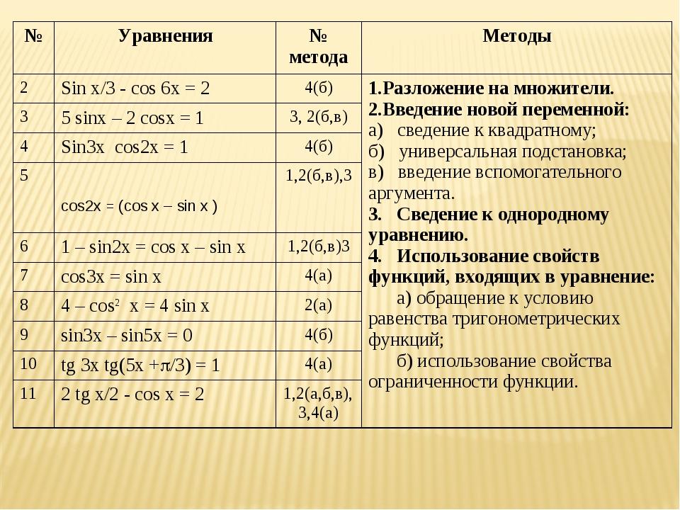 №Уравнения№ методаМетоды 2Sin x/3 - cos 6x = 24(б)1.Разложение на множи...