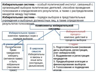Избирательная система – особый политический институт, связанный с организацие