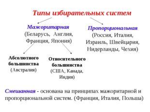 Типы избирательных систем Мажоритарная (Беларусь, Англия, Франция, Япония) П