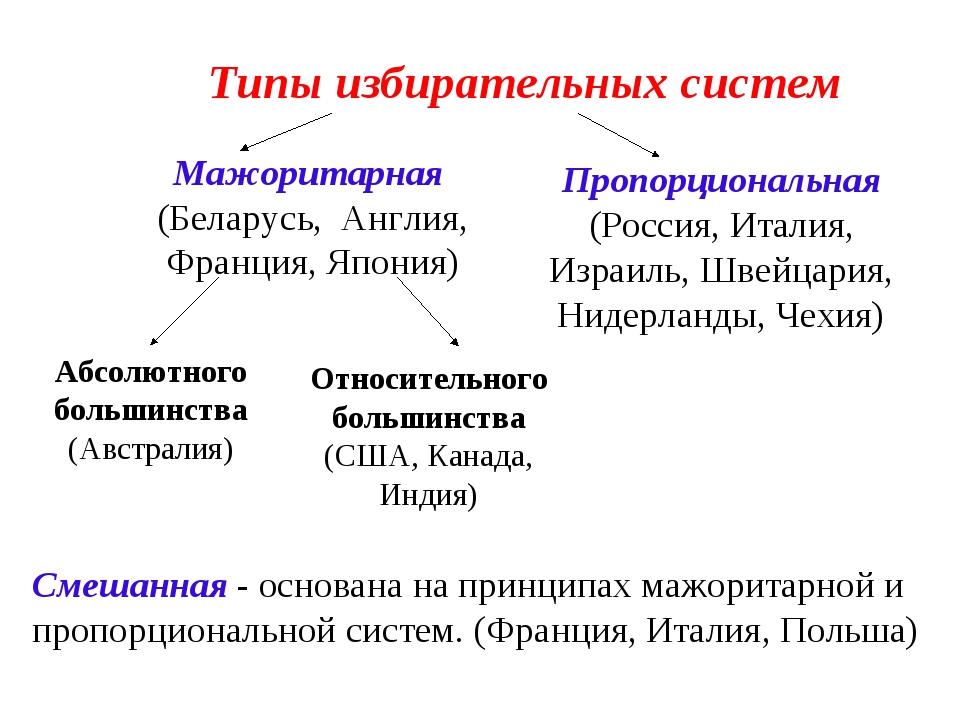 Типы избирательных систем Мажоритарная (Беларусь, Англия, Франция, Япония) П...