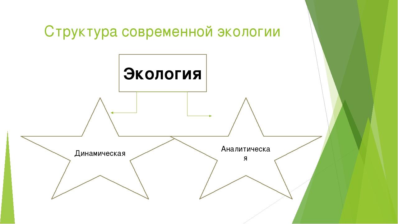 Структура современной экологии Экология Динамическая Аналитическая
