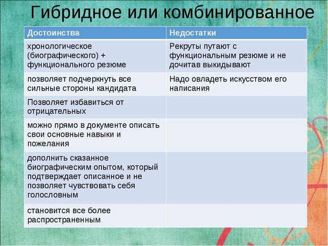 Гибридное или комбинированное * Достоинства Недостатки хронологическое (биог...