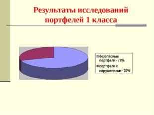 Результаты исследований портфелей 1 класса