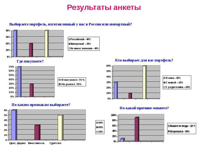 Результаты анкеты Кто выбирает для вас портфель? Где покупаете? Выбираете пор...