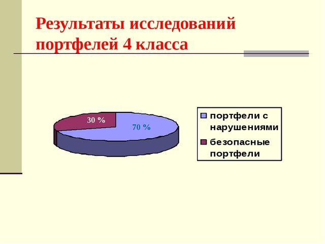 Результаты исследований портфелей 4 класса 30 % 70 %