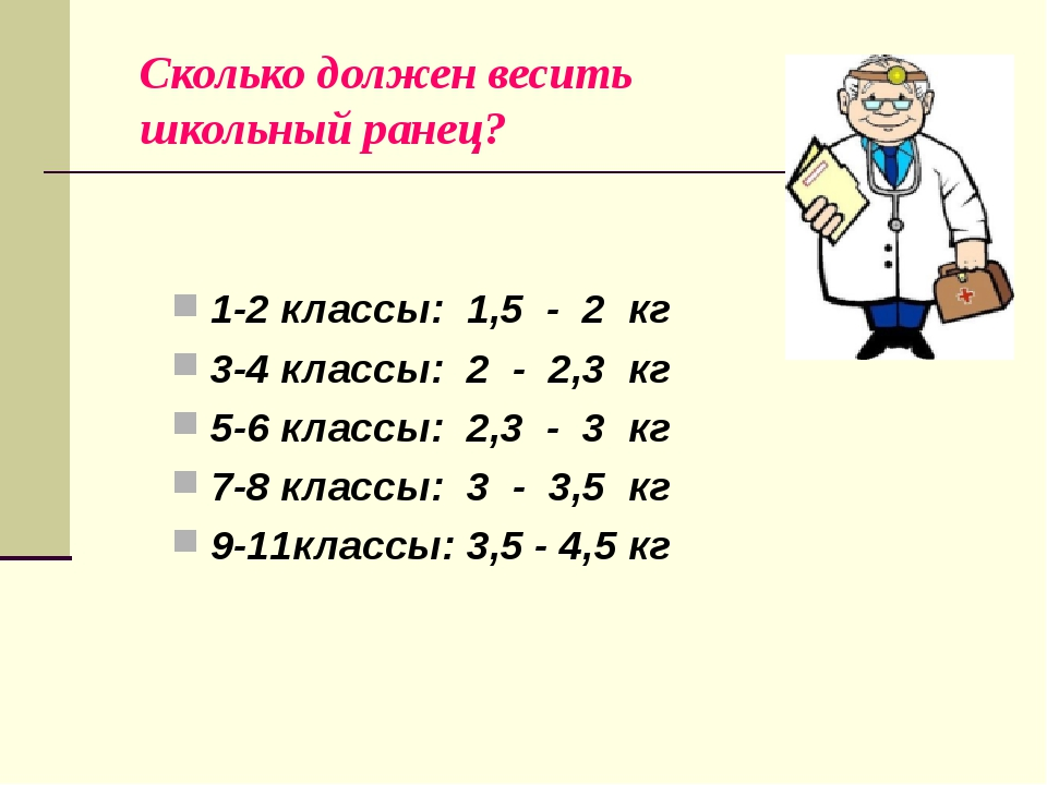 Сколько должен весить школьный ранец? 1-2 классы: 1,5 - 2 кг 3-4 классы: 2 -...