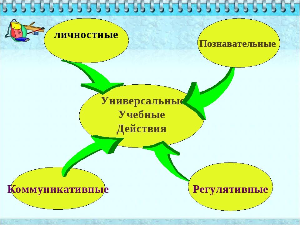 Универсальные Учебные Действия Познавательные Регулятивные Коммуникативные л...