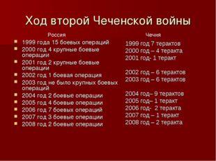 Ход второй Чеченской войны 1999 года 15 боевых операций 2000 год 4 крупные бо