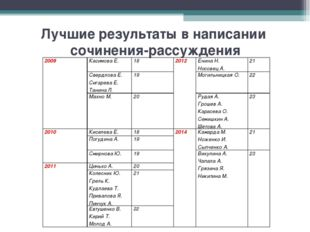 Лучшие результаты в написании сочинения-рассуждения 2009Касимова Е. 182012