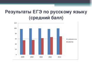 Результаты ЕГЭ по русскому языку (средний балл)