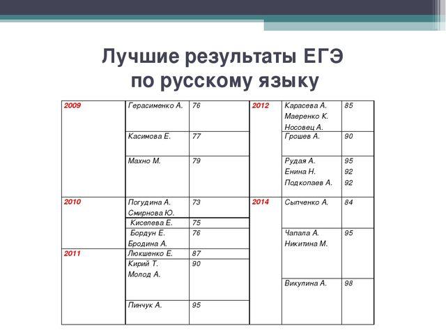 Лучшие результаты ЕГЭ по русскому языку 2009Герасименко А.762012Карасева...