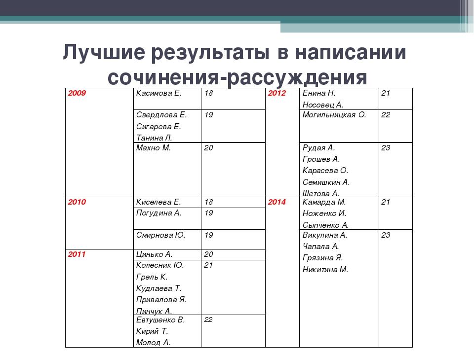 Лучшие результаты в написании сочинения-рассуждения 2009Касимова Е. 182012...