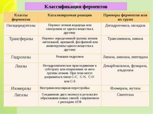 Классификация ферментов Классы ферментов Катализируемая реакция Примеры ферм