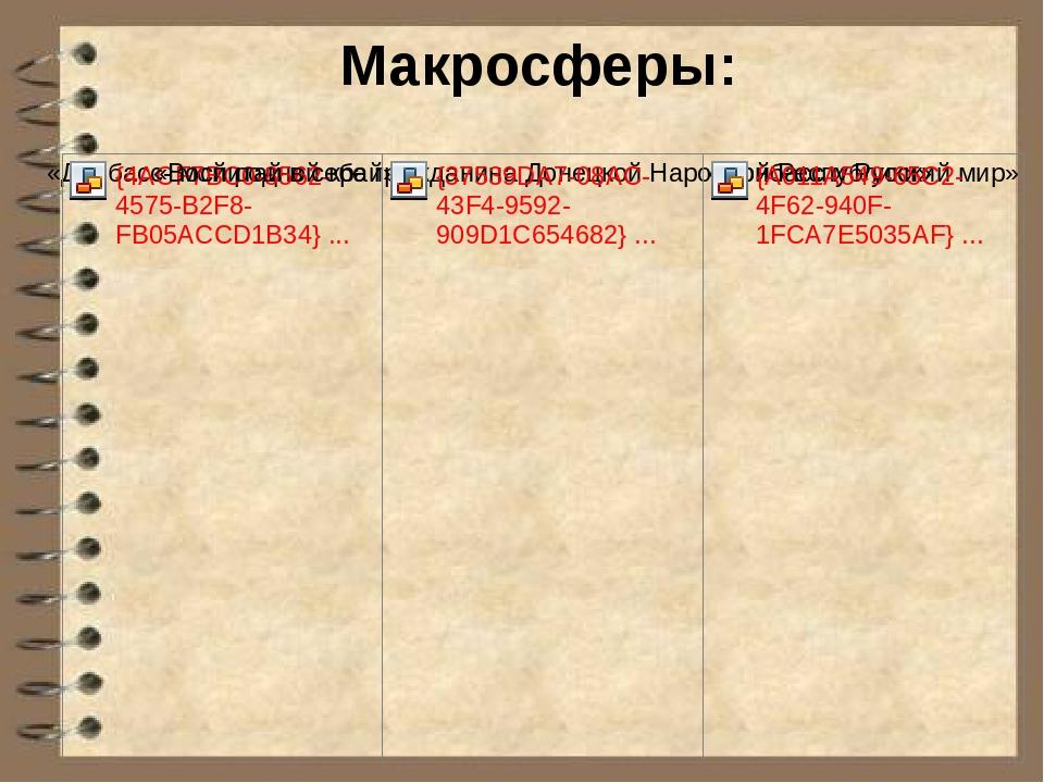 Макросферы: