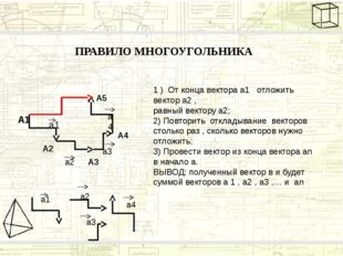 ПРАВИЛО МНОГОУГОЛЬНИКА а1 а2 а3 а4 А1 А2 А3 А4 А5 1 ) От конца вектора а1 отл