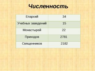 Численность Епархий 34 Учебных заведений 15 Монастырей 22 Приходов 2781 Свя