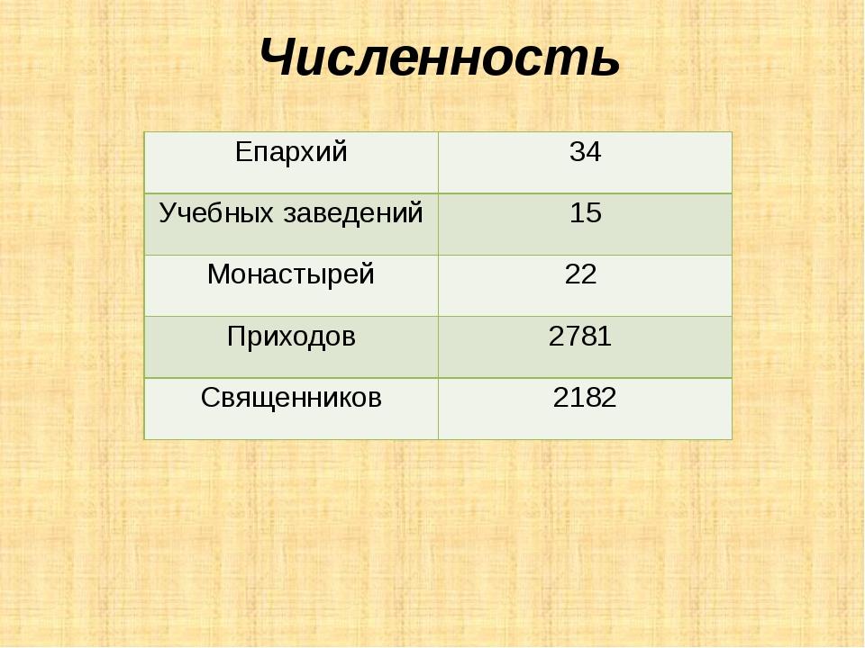Численность Епархий 34 Учебных заведений 15 Монастырей 22 Приходов 2781 Свя...