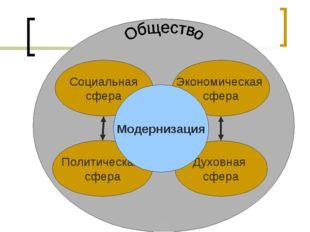 Cоциальная сфера Политическая сфера Экономическая сфера Духовная сфера . Моде