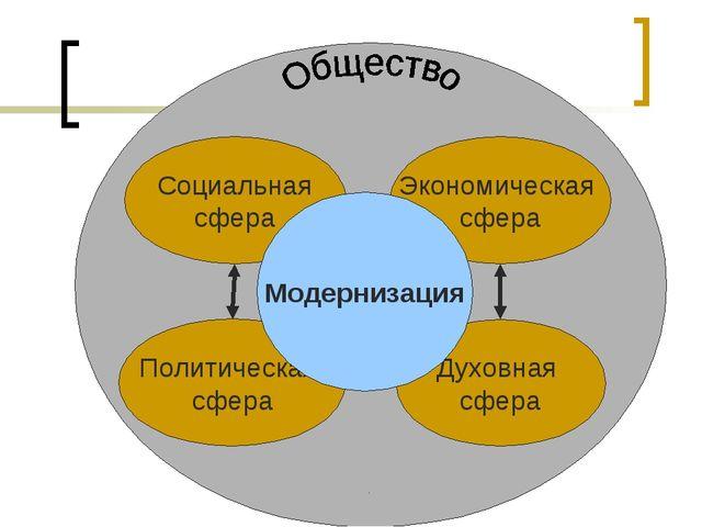 Cоциальная сфера Политическая сфера Экономическая сфера Духовная сфера . Моде...