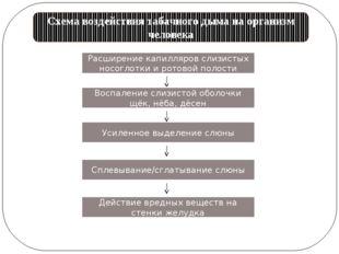 Схема воздействия табачного дыма на организм человека Расширение капилляров с