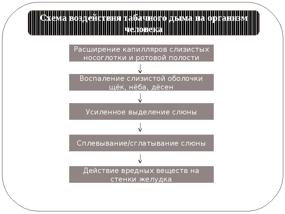 Схема воздействия табачного дыма на организм человека Расширение капилляров с...