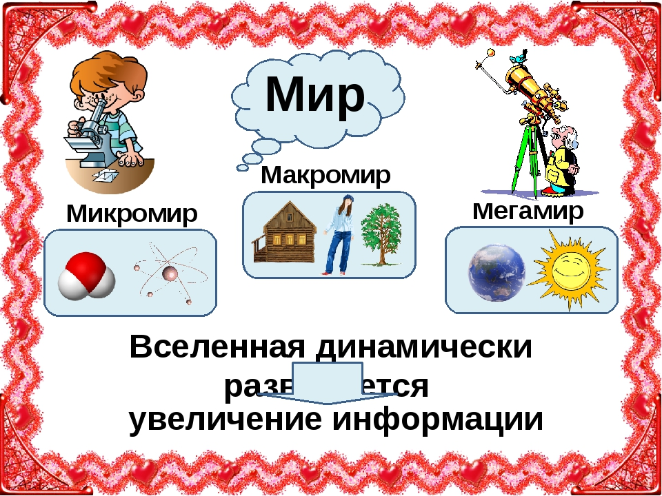 Мир Макромир Микромир Мегамир Вселенная динамически развивается увеличение и...