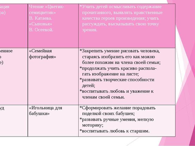 Коммуникация (Литература) Чтение «Цветик- семицветик» В. Катаева. «Сыновья» В...